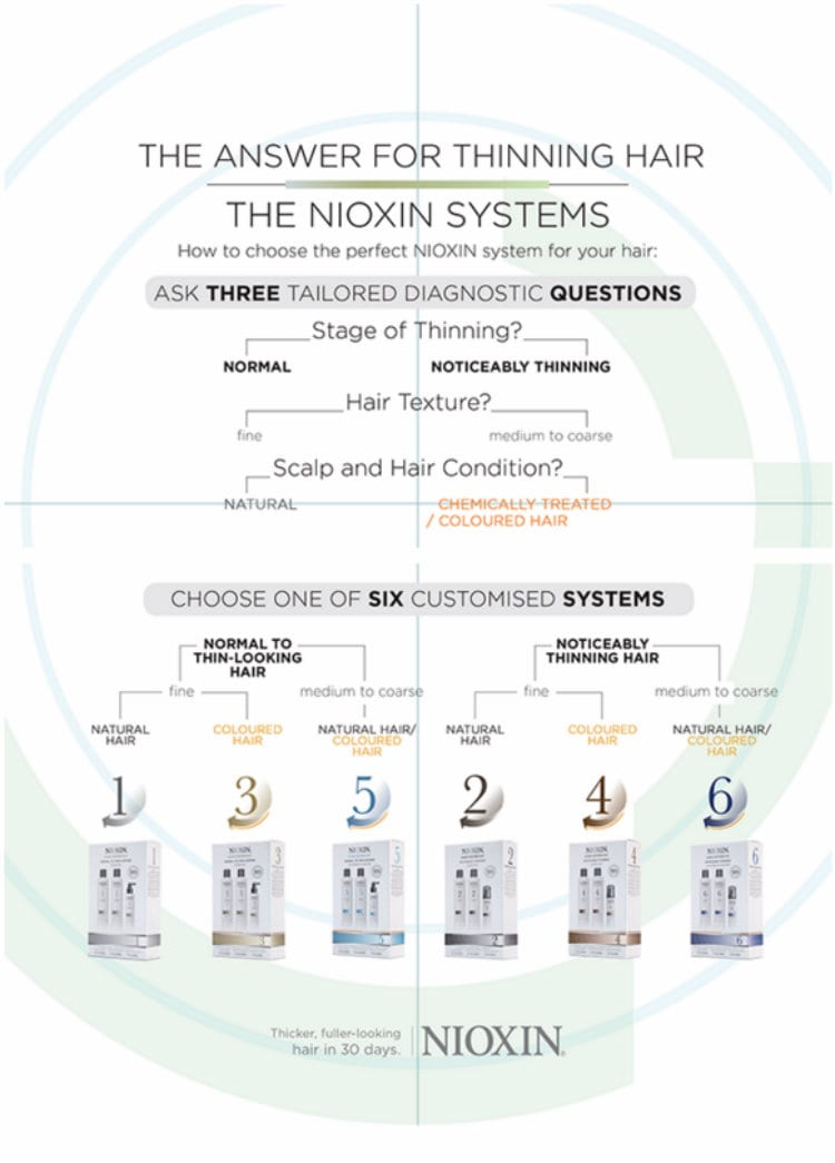 nioxin decision tree thinning hair hair loss